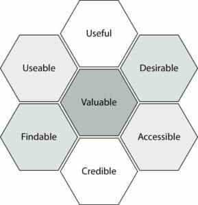 Peter Morvilles UX-modell i form av en honungskaka